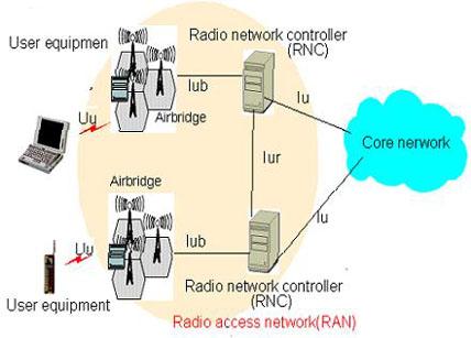 3G4G FAQ: Access Networks and Radio Access Networks (RAN)